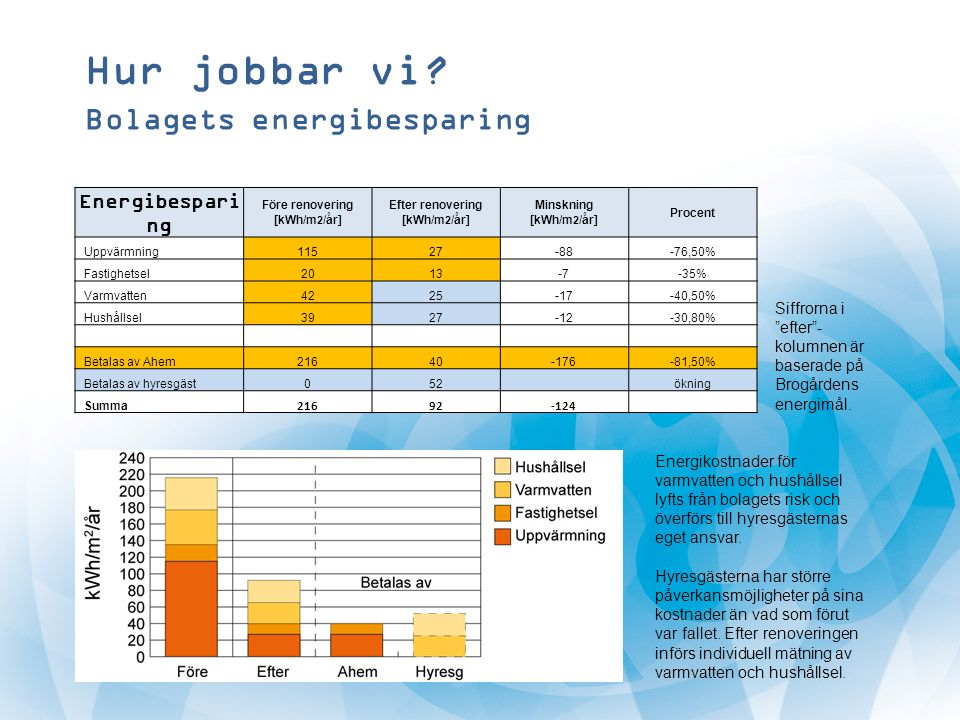 Före renovering [kWh/m2/år] Efter renovering [kWh/m2/år]